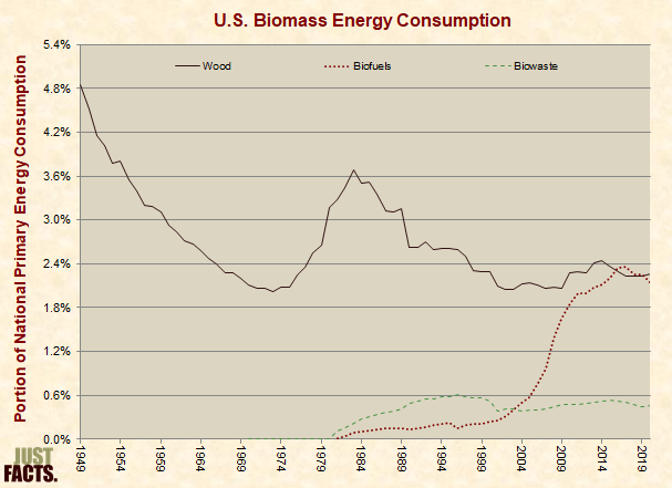 Biomass Energy Consumption
