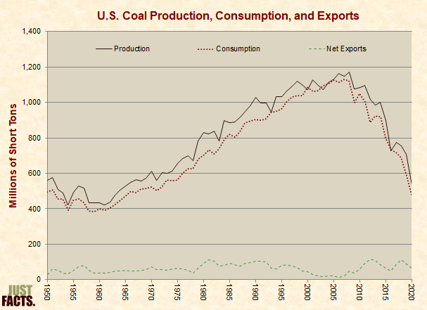 Coal Production, Consumption, Exports