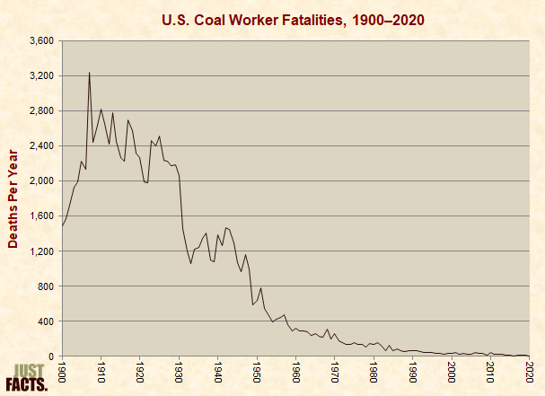 Coal Worker Fatalities