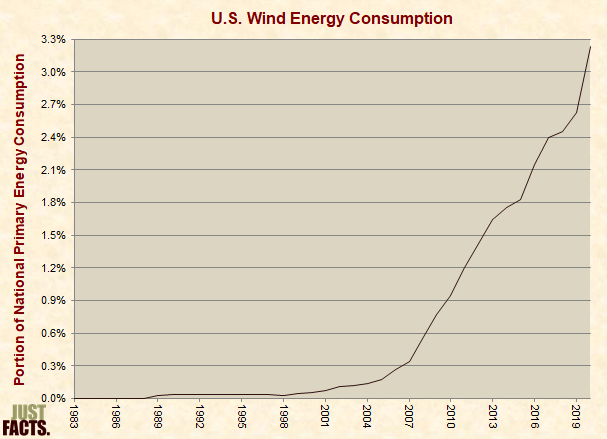 Wind Energy Consumption