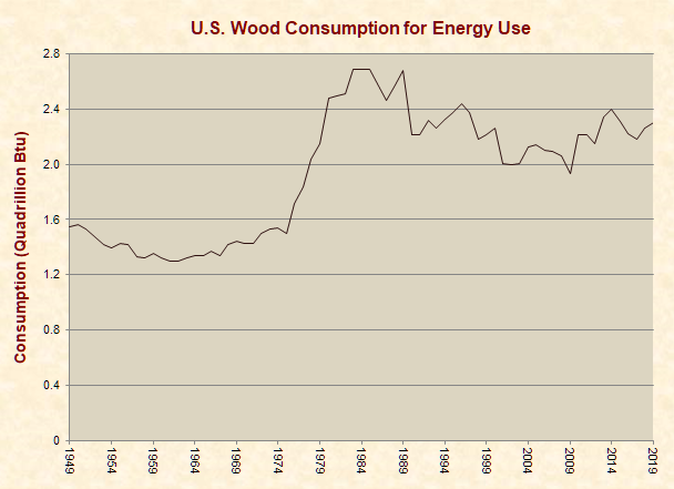 Wood Consumption for Energy
