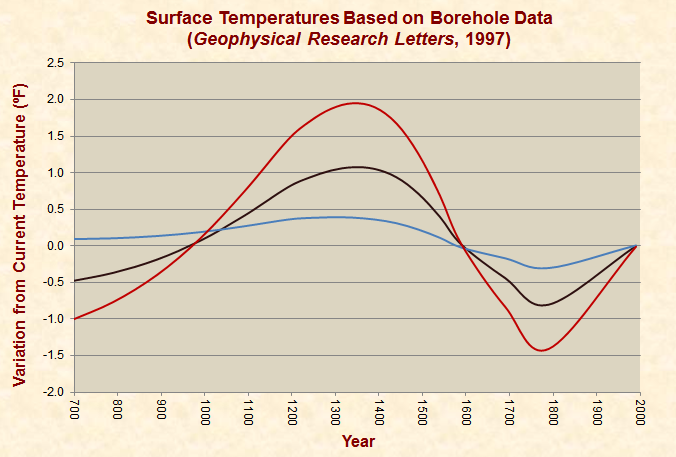 Proxy Temperatures Based on Borehole Data, GRL 1997