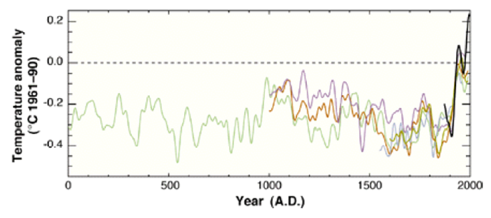 Briffa Graph of Proxy and Real Temperatures