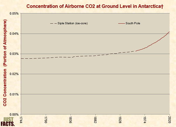 Concentration of Airborne CO2 at Ground Level