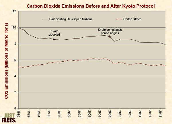 Carbon Dioxide Emissions Before and After Kyoto Protocol