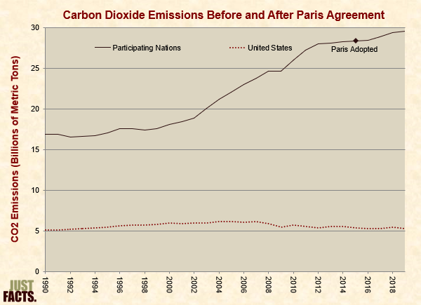 Carbon Dioxide Emissions Before and After Paris Agreement