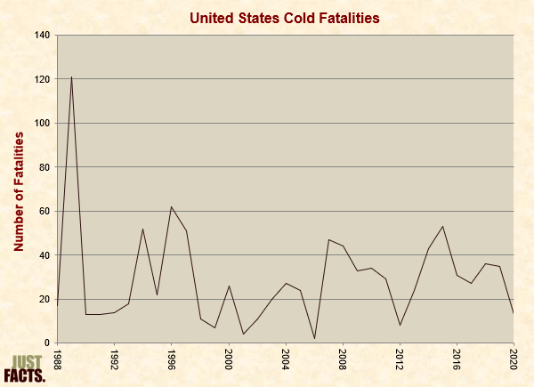 United States Cold Fatalities