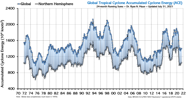 Global Accumulated Cyclone Energy