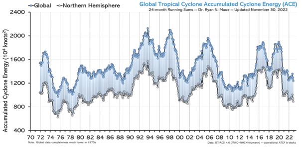 Global Accumulated Cyclone Energy