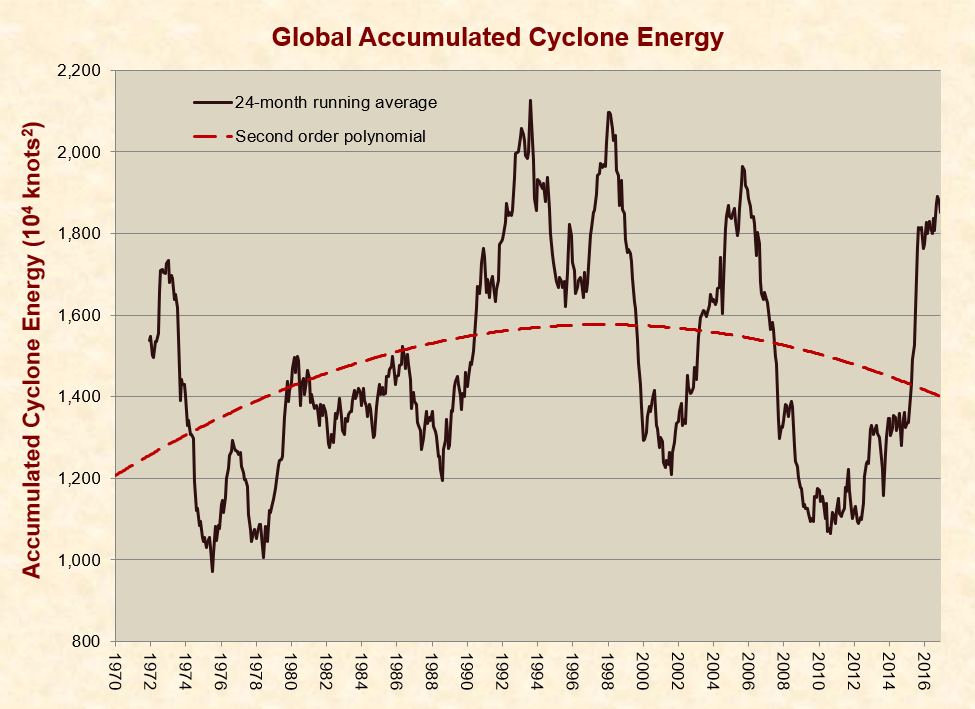 Global Warming – Just Facts