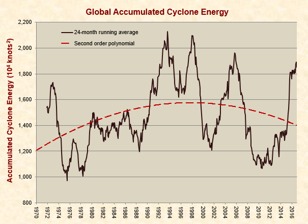 Global Accumulated Cyclone Energy Trends