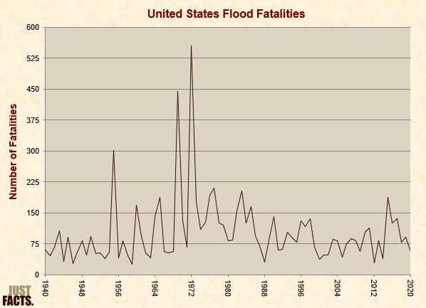 United States Flood Fatalities