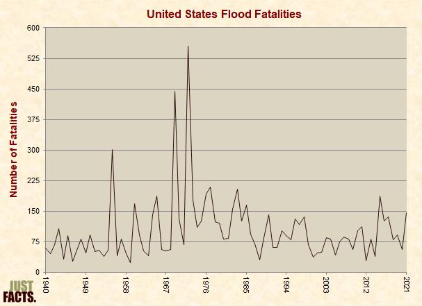 United States Flood Fatalities