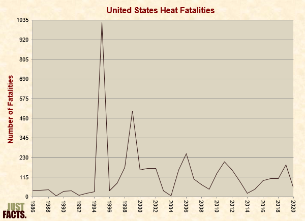United States Heat Fatalities