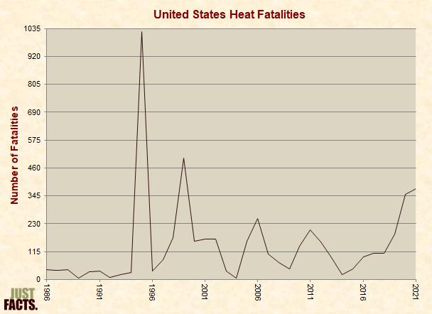 United States Heat Fatalities