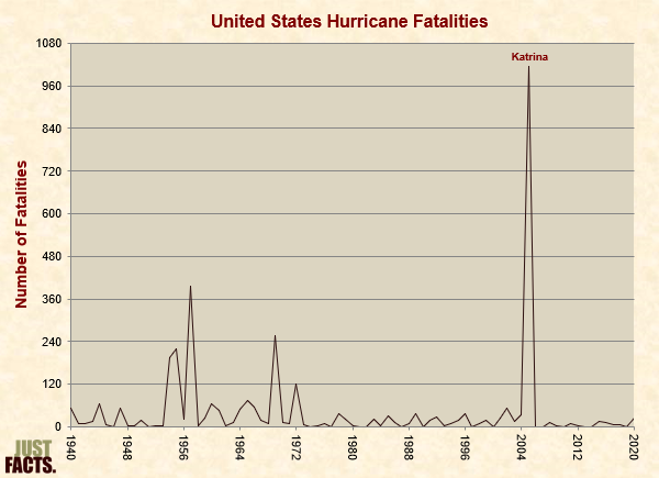United States Hurricane Fatalities