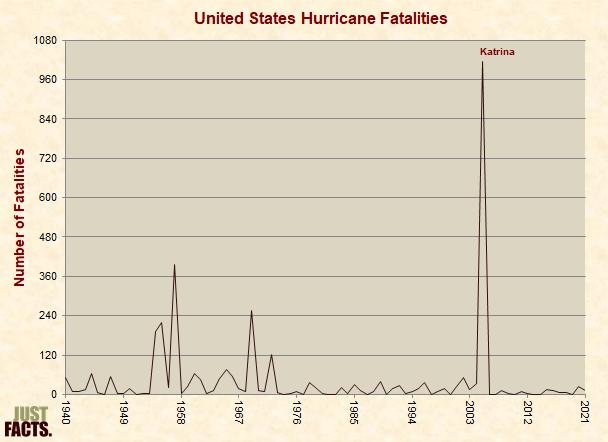 United States Hurricane Fatalities