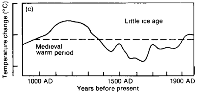Proxy Temperatures, IPCC 1990