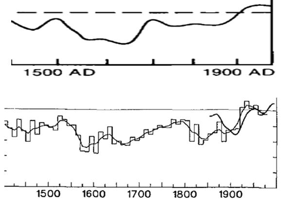 Proxy Temperatures, IPCC 1990 and 1995