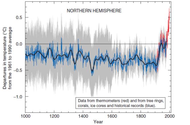 Proxy Temperatures, IPCC 2001