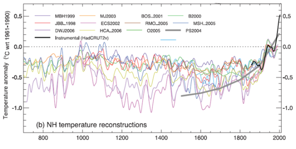 Proxy Temperatures, IPCC 2007