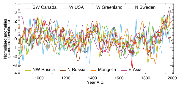 Pure Proxy Temperatures, IPCC 2007