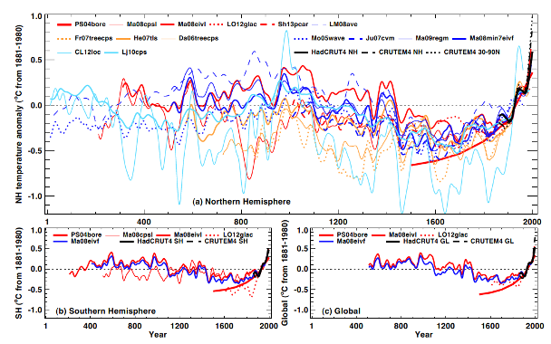 Proxy Temperatures, IPCC 2013