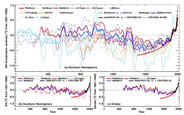 Proxy Temperatures, IPCC 2013