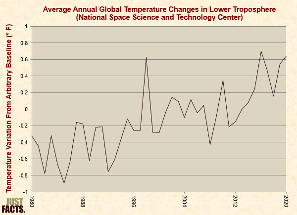 Average Annual Global Temperature Changes in Lower Troposphere