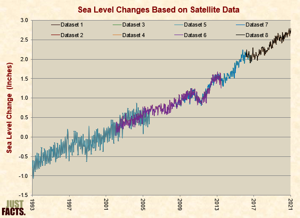 Sea Level Changes Based on Satellite Data, Seasonally Adjusted