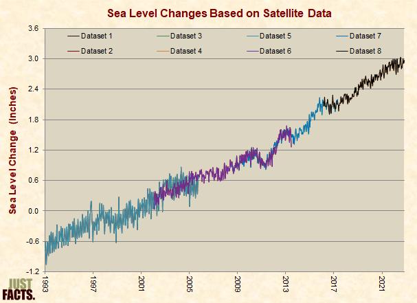 Sea Level Changes Based on Satellite Data, Seasonally Adjusted