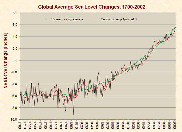 Global Average Sea Level Changes