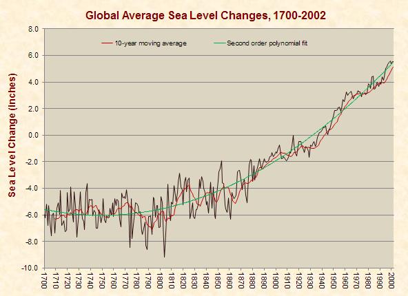 Global Average Sea Level Changes
