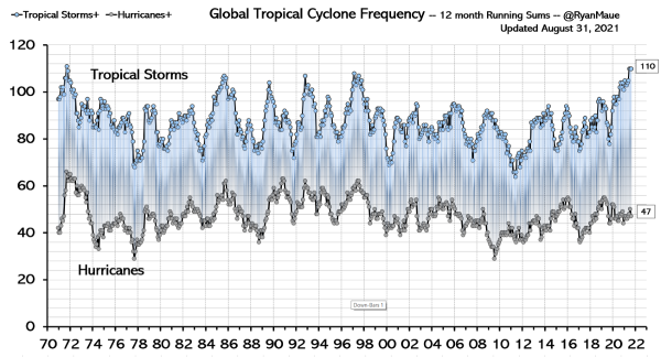 Global Tropical Storm and Hurricane Frequency