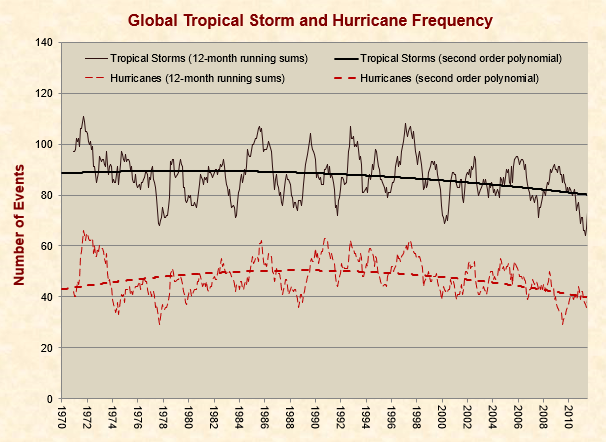 Global Tropical Storm and Hurricane Frequency Trends