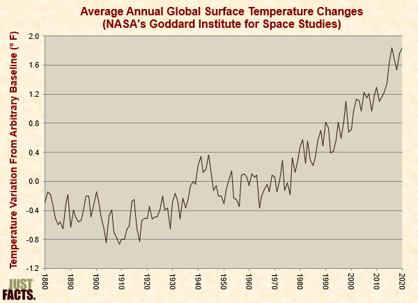 Average Annual Global Surface Temperature Changes, Goddard Institute for Space Studies
