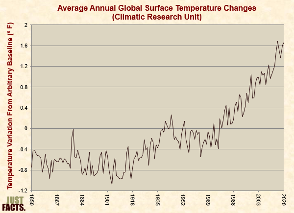 Average Annual Global Surface Temperature Changes, Climatic Research Unit