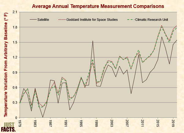 Comparison of Satellite and Surface Temperature Measurements