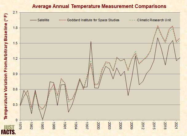 Comparison of Satellite and Surface Temperature Measurements