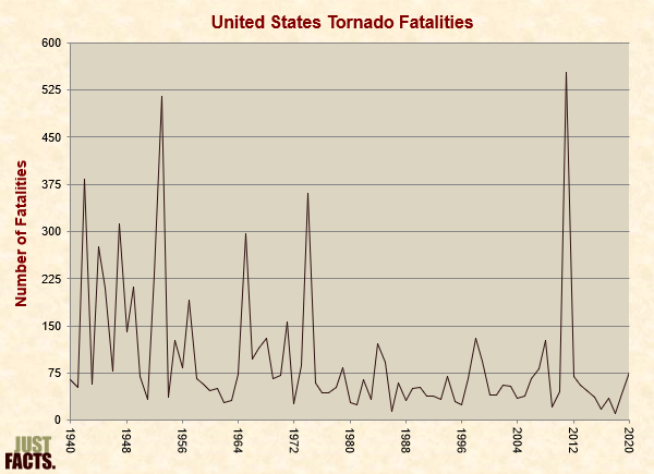 United States Tornado Fatalities