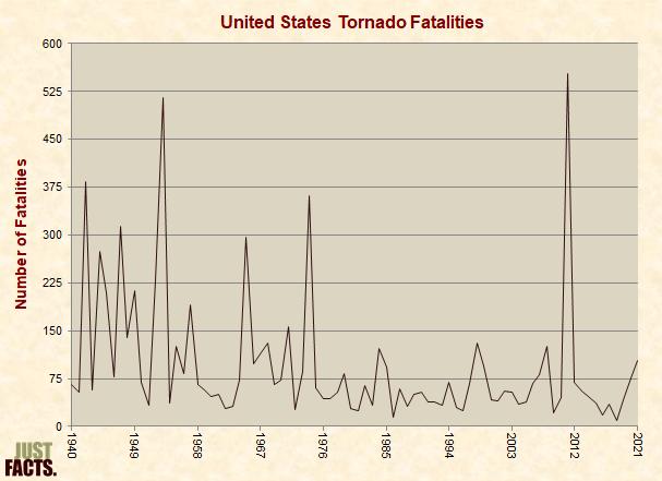 United States Tornado Fatalities
