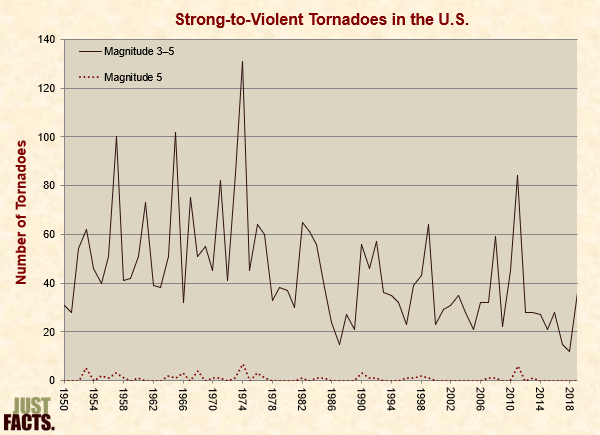 Strong-to-Violent Tornadoes in the U.S.