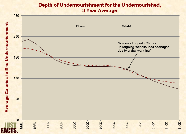 Depth of Undernourishment for the Undernourished