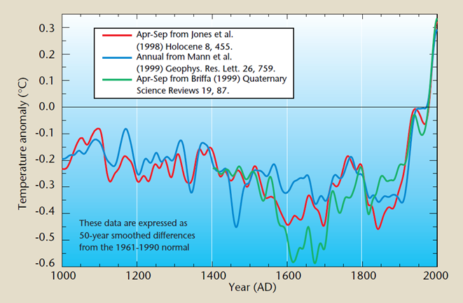 World Meteorological Organization Graph with Spliced Data