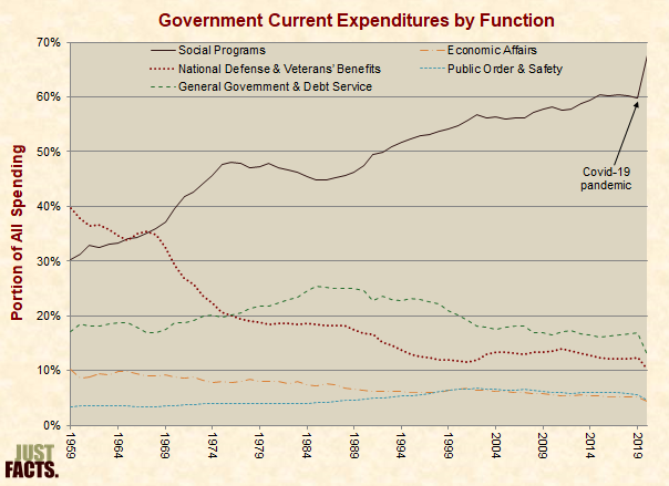Government Current Expenditures by Function