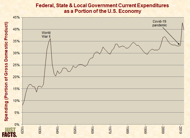 Government Spending As a Portion of the U.S. Economy