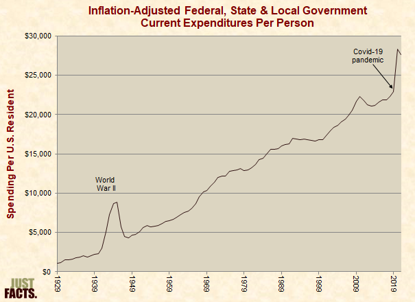 Inflation-Adjusted Government Spending Per Person