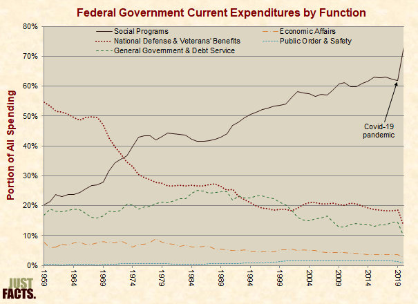 Federal Government Current Expenditures by Function