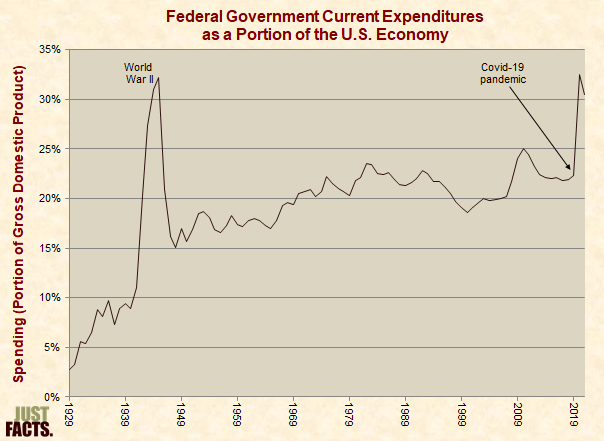 Federal Government Spending As a Portion of the U.S. Economy