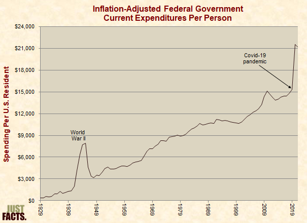 Inflation-Adjusted Federal Government Spending Per Person
